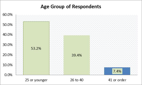 age_group