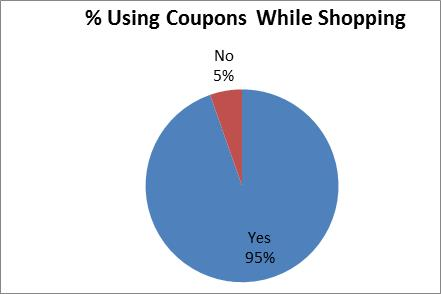 percentage_using_coupon