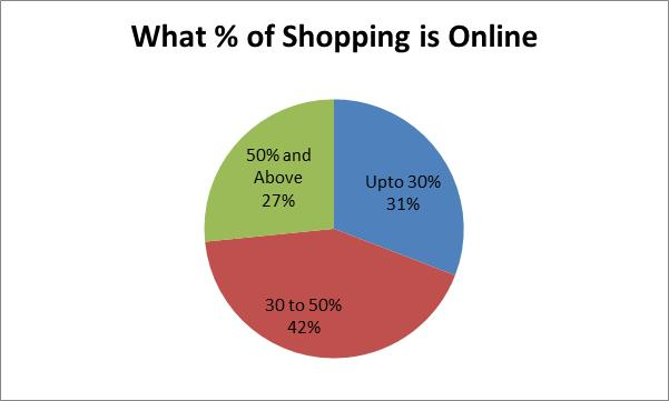 shopping_percentage