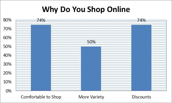 why_do_you_shop_online